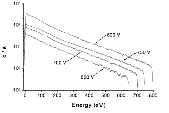 Energy distributions of N+ from a nitrogen discharge for cathode voltages of 650, 700, 750 and 800 V, obtained at a pressure of 50 Torr.