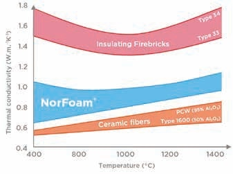 Comparative thermal conductivity of ceramic foams, IFB and type 184/400 fiber.