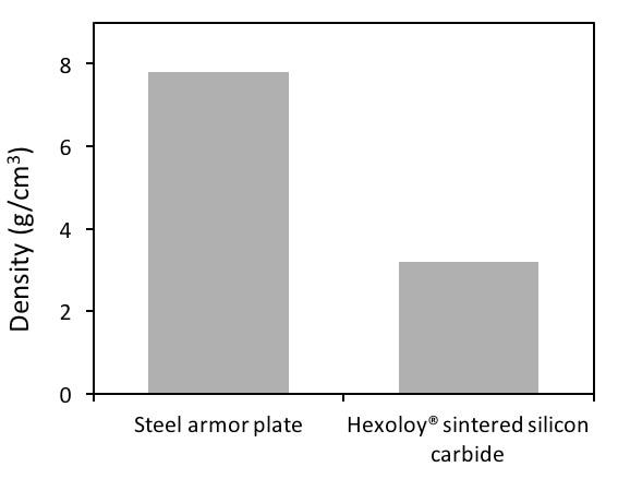 Densities of armor materials. (Credit: Saint-Gobain)