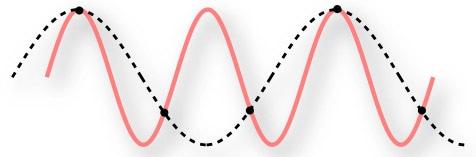 Under sampling a continuous signal.