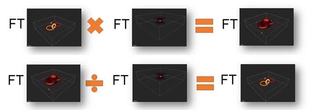 Simplified explanation of image convolution and its inverse
