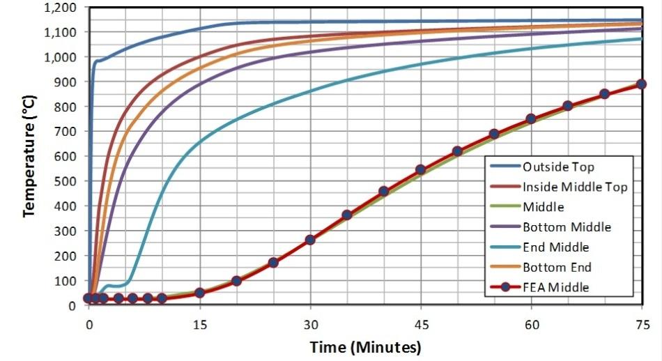 Test 1 Time Temperature Curves: SC75, Semi Loose 5.1 g/cc, Helium.