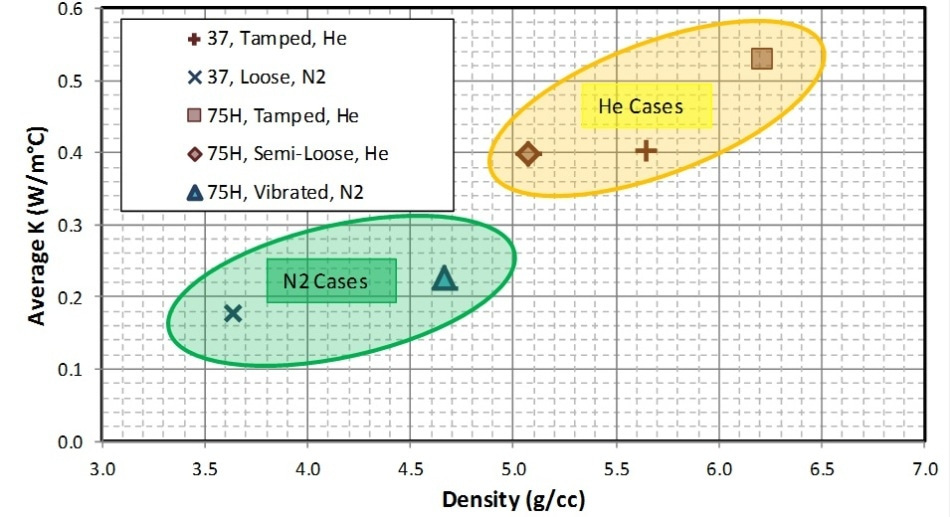 Average thermal conductivity calculated by modeling the powder heating tests.