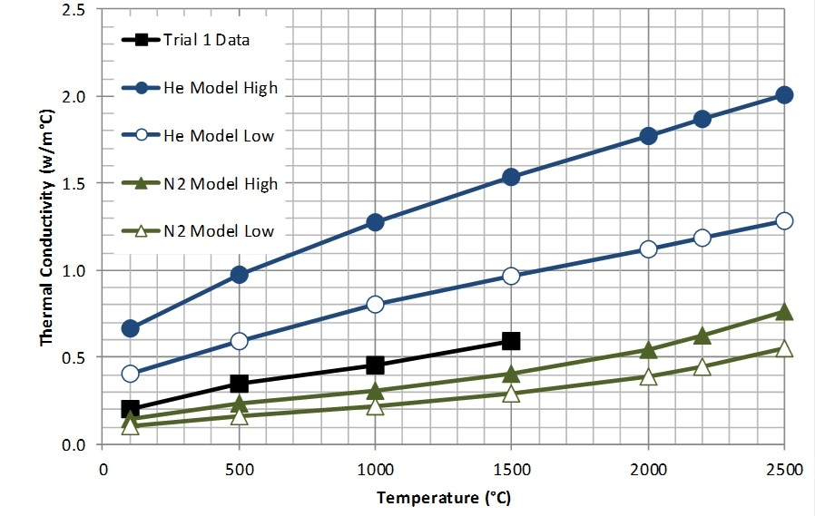 Comparison of Trial 1, W75 in He with Predicted Thermal Conductivity.