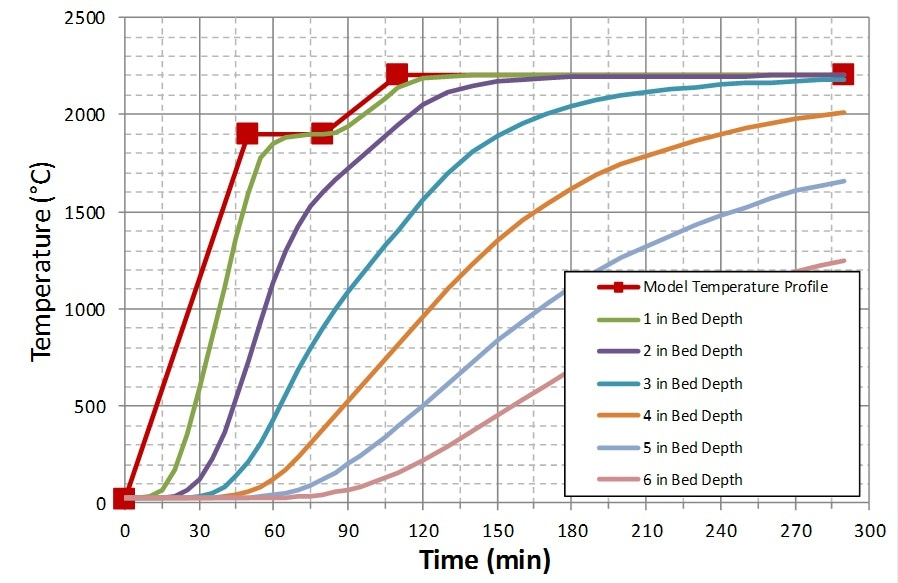 Time Temperate of SC75 Material, N2, 4.7 g/cc.