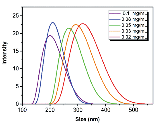 DLS distributions of NHC with different sizes while the concentration of SDS used is from 0.1 mg mL-1 (purple) to 0.02 mg mL-1 (red)