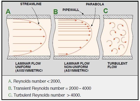 laminar and turbulent flow