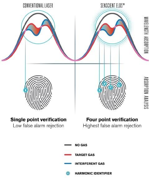Harmonic Fingerprint ensures precise measurement.