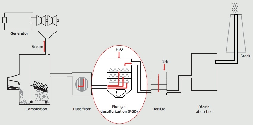 Schematics of the flue gas desulfurization in a power plant