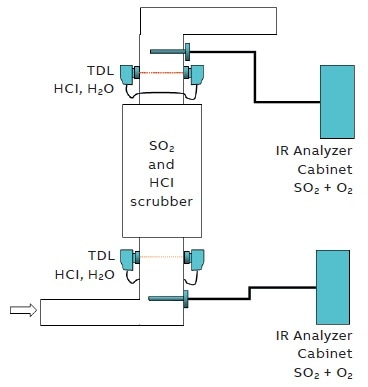 Typical set-up for a SO2 and HCl scrubber