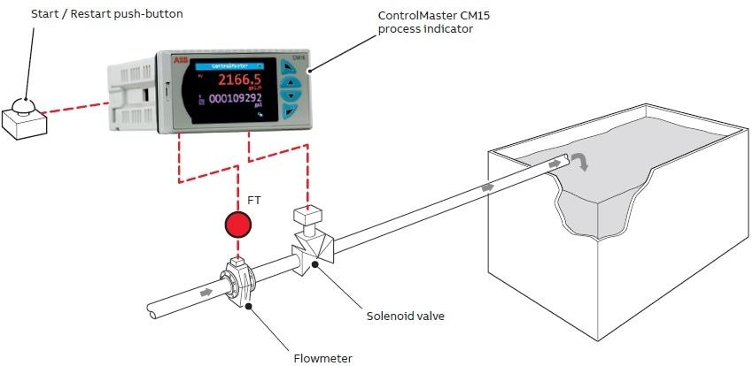 Batch dispensing process overview