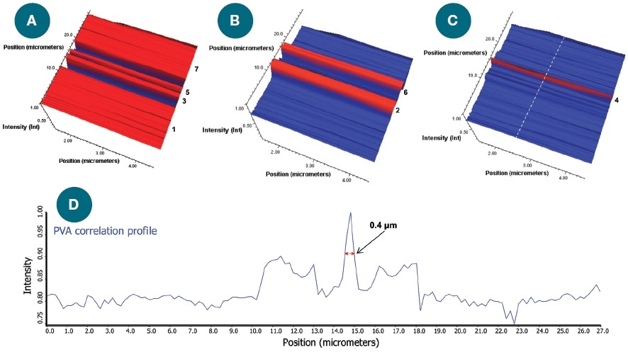 3-D Raman correlation images for microfilm B. (A)-(C): Raman correlation images for PE, PP, and PVA, respectively. (D) Raman correlation profile obtained using a PVA reference spectrum on a line extracted from the area map (white dashed line on C).
