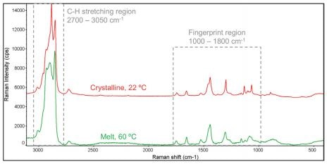 The full Raman spectra of melted and crystalline cocoa butter