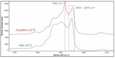 Raman spectra of the C-H stretching region (2700-3050 cm-1) for melted and crystalline cocoa butter