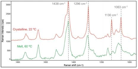 The 1000–1800 cm-1 Raman spectral range for melted and crystalline cocoa butter