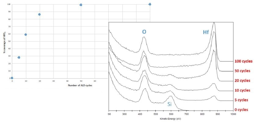 ISS spectra of the HfO2 sample over 100 ALD cycles (right) and a plot indicating the level of surface coverage by ALD cycle (left).