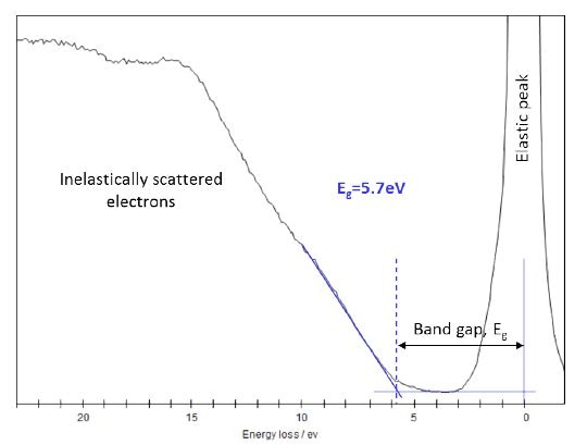 REELS spectrum of the HfO2 sample after 100 ALD cycles with the band gap measurement illustrated.