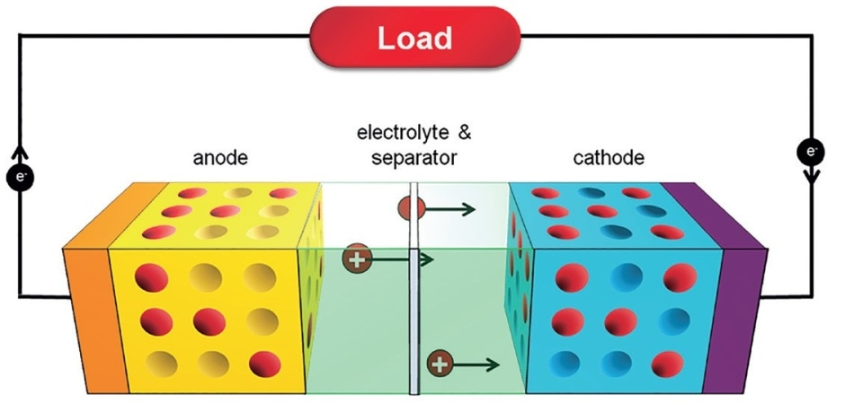 Li-ion cell in operation