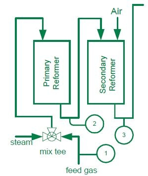 Control steam Generation Costs through Control of the Steam to Carbon Ratio to a tolerance of ± 0.02%.