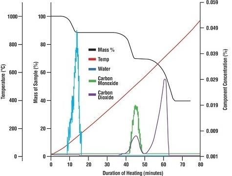 Qualitative and Quantitative Analysis of TGA Evolved Gas