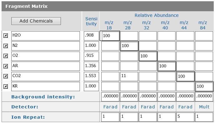 Quantitative Gas Analysis Analytical Method