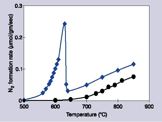 Decomposition rates of 1% NO/He over Ba/MgO catalysts