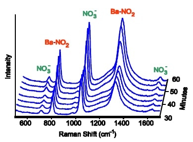 At 550 °C a barium-nitro species builds up, corresponding to an increase in catalytic activity.