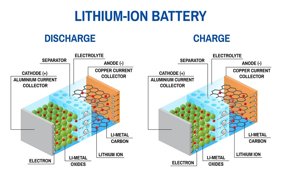 How Thin Film Batteries Work