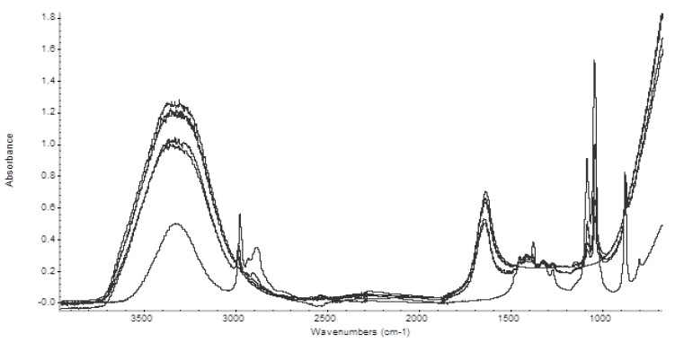 Spectra of the five alcoholic beverages analyzed.
