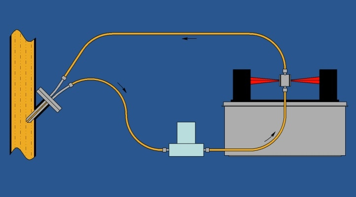 Schematic representation of the use of the Durasens Rapid Flow Cell attached to a slipstream via a Durasens probe-like slipstream feeder for real-time stream monitoring