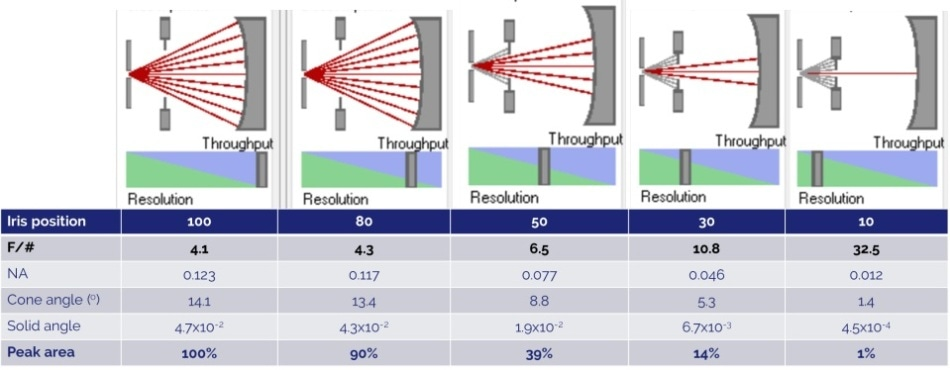 Representation of the mechanism of the TruRes™ iris. The iris is placed behind the input slit where input light is diverging. Closing the iris blocks oblique angle rays increasing the effective f/# of the input light. Iris diameter is calibrated to represent % open. The table below correlates iris position to effective f/#, numerical aperture, cone angle, solid angle and peak area % with 100% open equaling F/4.1.