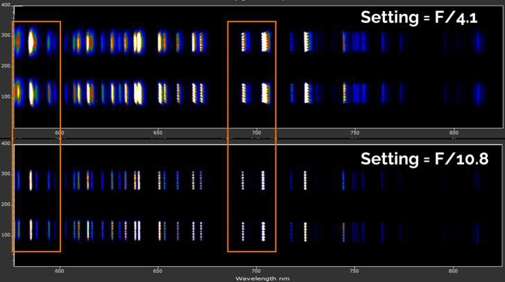 Comparison of 1st order diffracted image of lines from a neon calibration source coupled through 100 um core fiber stack at f/4.1 (100% iris) and f/10.8 (30% iris). Substantial improvement in image sharpness is seen at higher f/#'s.