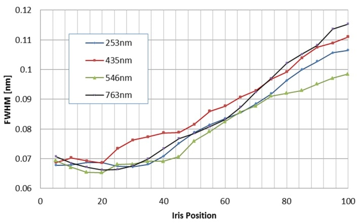 FWHM is shown as a function of iris position for 4 mercury-argon lines across different parts of the UV-Vis-NIR spectrum.