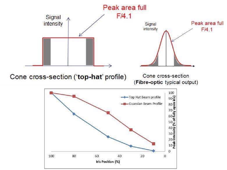 Comparison of effect of beam intensity profile on throughput decrease during iris closure sequence.