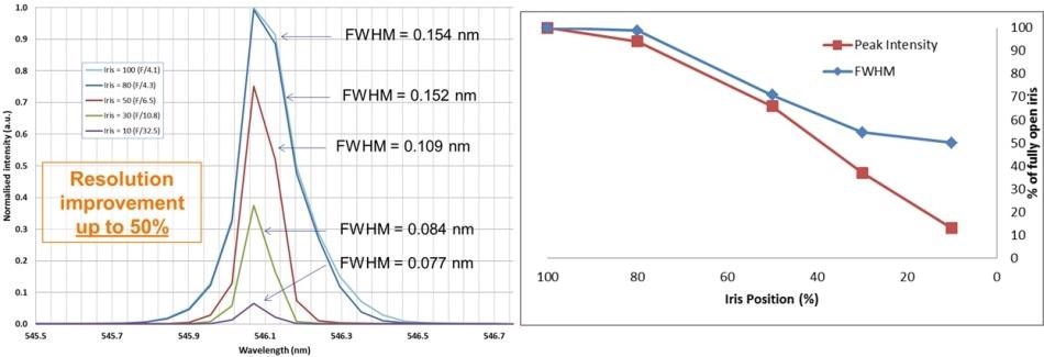 546-nm peak of mercury-argon line calibration source at varying iris positions (left). The decrease in throughput in conjunction with an increase in resolution can be seen (right).