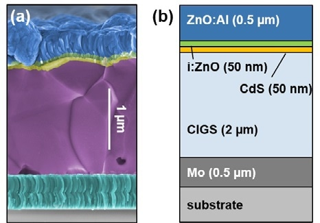 (a) Colored SEM image of cleaved CIGS sample. (b) Schematic of the standard structure of a CIGS solar cell.