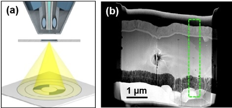 (a) Schematic showing sample and detector during STEM. (b) Overview STEM image of a CIGS solar cell on alumina.