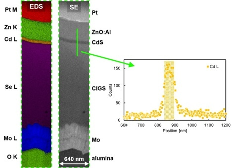 EDS mapping of an area of a CIGS on alumina lamella. The inset shows the Cd L EDS signal as a function of position for the line shown in green.