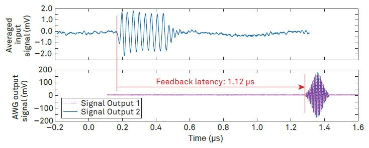 Measurement of the feedback latency of the UHF instrument referenced to its front panel connectors. The dual-channel AWG signal starts 1.12 μs after the start of the readout pulse. The input signal has been averaged in order to identify the start of the readout pulse using an oscilloscope.