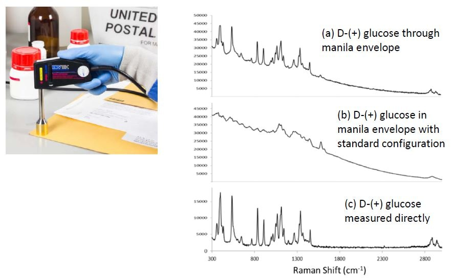 STRam for identification of D-(+) glucose through a manila envelope. (a) Spectrum measured through the envelope using the STRam technology; (b) spectrum measured in envelope with a standard Raman configuration; (c) spectrum of D-(+) glucose measured directly with a standard Raman configuration (no packaging materials).