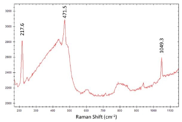 i-Raman Pro ST spectrum of gun powder with main peaks of sulfur and nitrate marked.