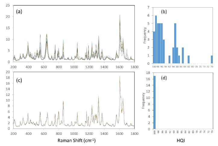Comparative spectra of Excedrin migraine tablet as measured at various sample positions. (a) overlay of 15 spectra acquired with conventional Raman configuration; (b) histogram of 43 HQI values with conventional Raman configuration. (c) overlay of 15 spectra acquired with STRam configuration; (d) histogram of 17 HQI values with STRam configuration.