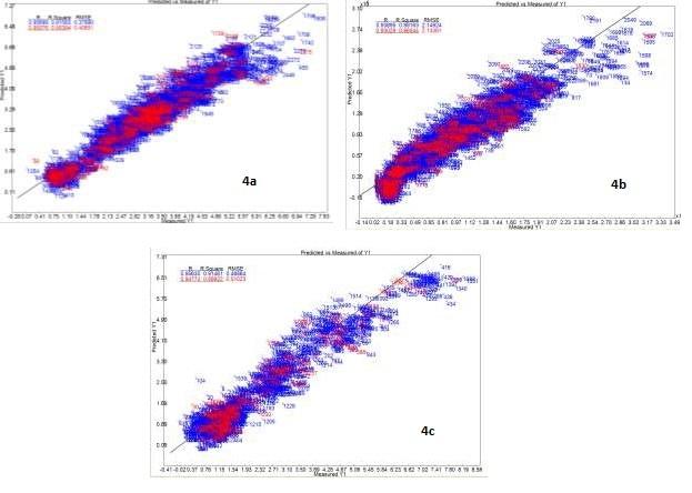 (a) PLS calibration curve for nicotine (b) PLS calibration curve for sugar and (c) PLS calibration curve for chloride. Blue indicates calibration samples, red indicates validation samples.