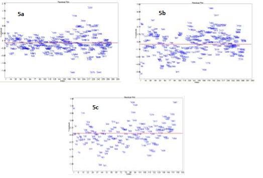 Residual plots for (a) nicotine, (b) sugar, and (c) chloride models.