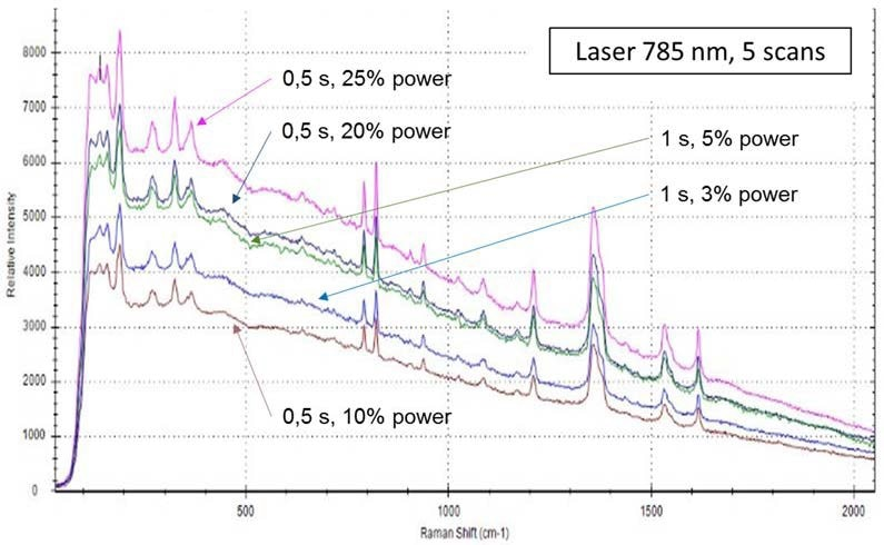 TNT spectra obtained using a 785 nm laser and 5 scans. Different acquisition times and laser power were applied, as shown.