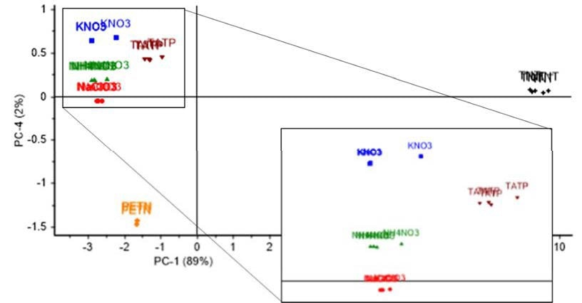 PCA analysis; Scores plot of Principal Component (PC) 1 and 4, showing a variability with a 91% confidence level among all studied intact explosives and inorganic salts: TATP, PETN, KNO3, NH4NO3 and NaClO3.
