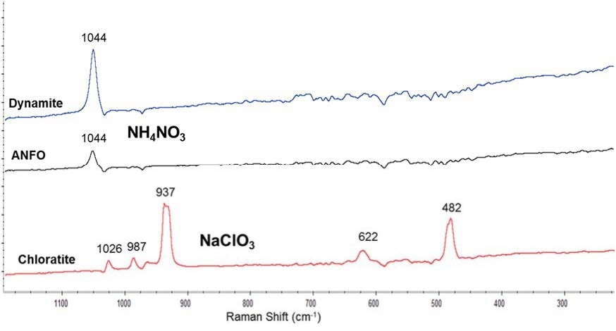 Raman spectra of post-blast particles produced from several explosive compositions. Spectra collected using a 785 nm laser, 5 scans, 0.5 s acquisition time and 10% laser power. Baselines were corrected by software.