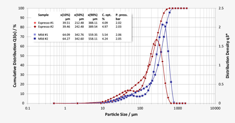 High-resolution and reproducible particle size distributions of ground coffee | Average particle size for espresso at x50 = 212 µm and filter coffee at x50 = 342 µm