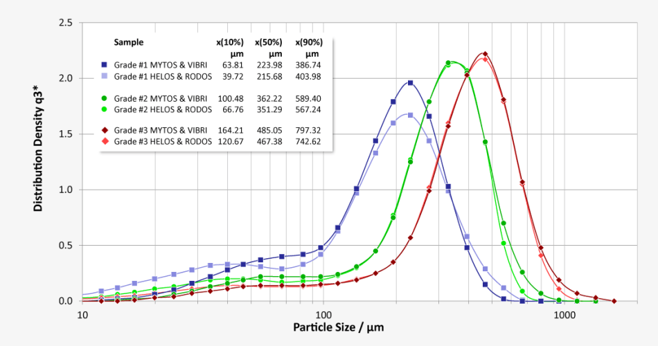 Grain size distribution of 3 different types of coffee with varying degrees of grinding | Good comparability between the laboratory measurements with HELOS and the measurements in the process with MYTOS | Deviations in sampling substantiated