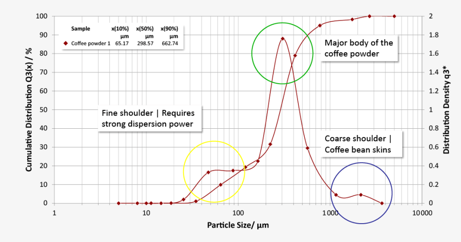 Grain size distribution of a coffee sample for identifying different fractions